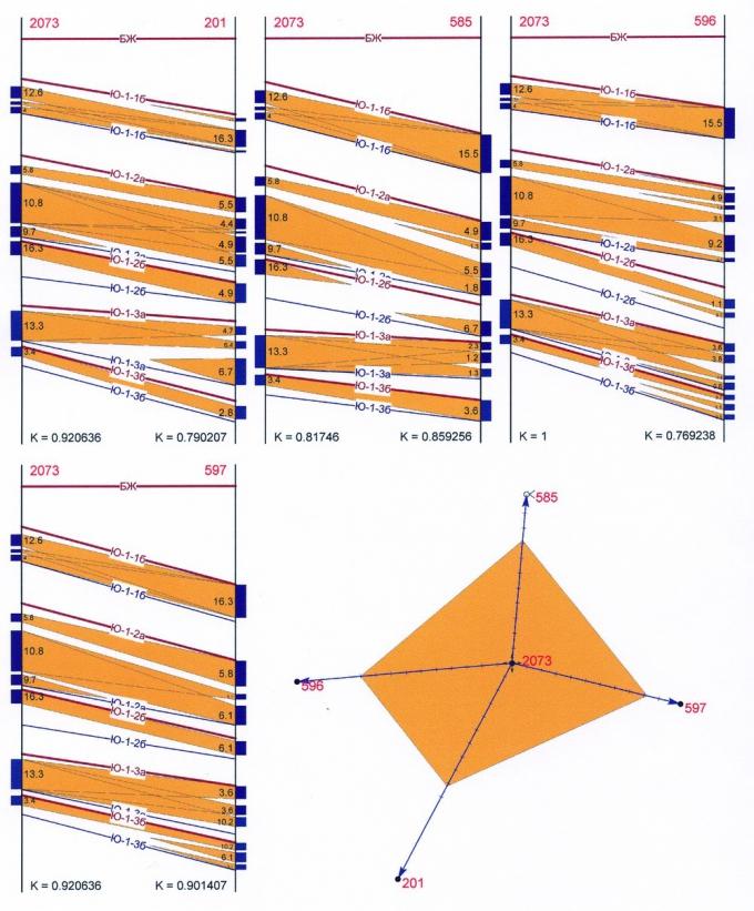 Рис.3. Пример расчёта коэффициента охвата для элемента схемы размещения скважин