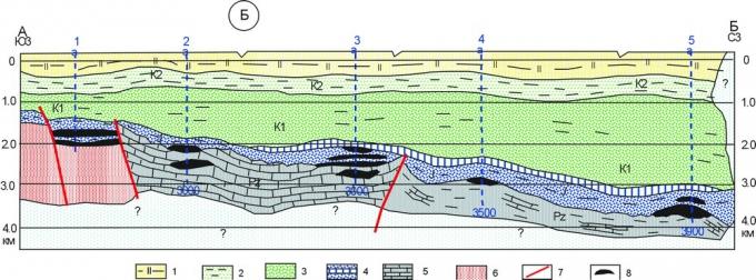 Рис.3б. Модель геологического разреза по линии рекомендуемых параметрических скважин [1]. 1-палеоген-четвертичные образования; 2-6 — отложения: 2-позднемеловые, 3-раннемеловые, 4-юрские, баженовской свиты (верхняя юра), 5-палеозойские карбонатные (и терригенно-карбонатные), 6-домезозойские метаморфические комплексы. 7-разломы, предполагаемые по данным геофизики; 8-предполагаемые залежи углеводородов, выделяемые по космофотоаномалиям и геологическим данным.