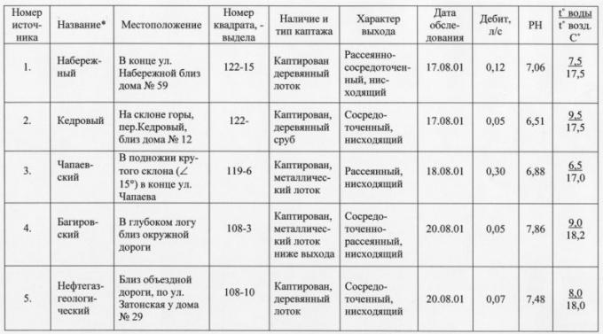 Таблица 1. Каталог обследованных источников на территории природного парка