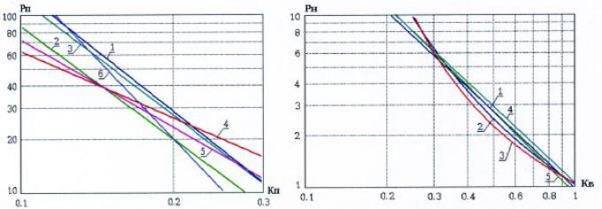 Рис.1. Зависимости параметра пористости Рп от коэффициента пористости Кп и параметра насыщения Рн от коэффициента водонасыщенности Кв для отложений ачимовской толщи Уренгойского месторождения, полученные в различных лабораториях