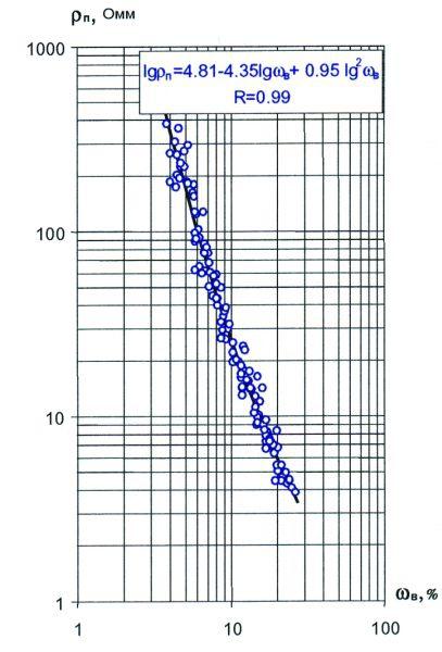Рис.2. Керновая зависимость удельного сопротивления от объемной водонасыщенности для отложений сеномана Западно-Таркосалинского месторождения