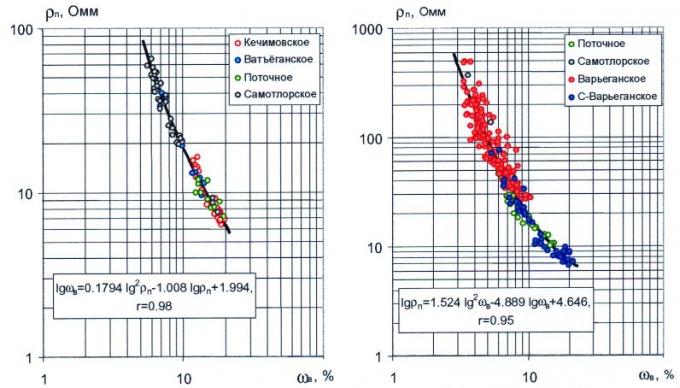 Рис.3. Сводные керновые зависимости удельного сопротивления от объёмной влажности для пластов группы А и Б месторождений Среднего Приобья