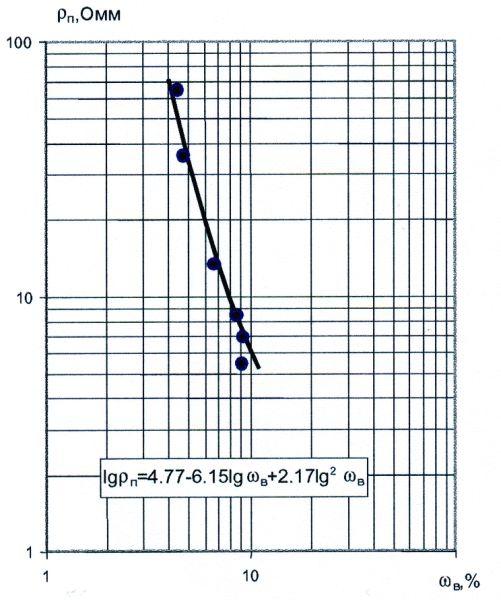 Рис.4. Зависимость удельного сопротивления от объемной влажности по пластам АВ1-5 Самотлорского месторождения
