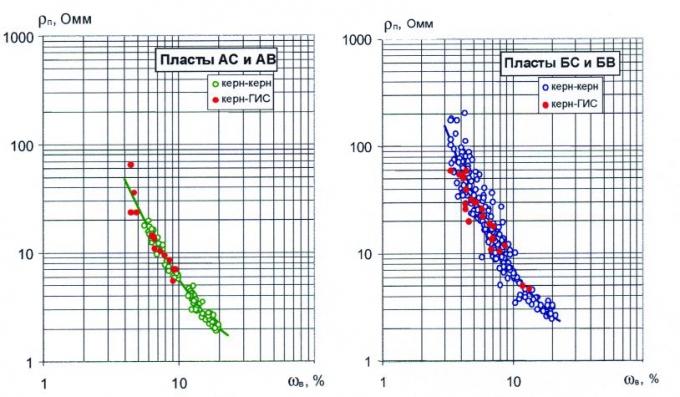 Рис.6. Обобщенные зависимости удельного сопротивления от объёмной влажности для пластов группы А и Б месторождений Среднего Приобья