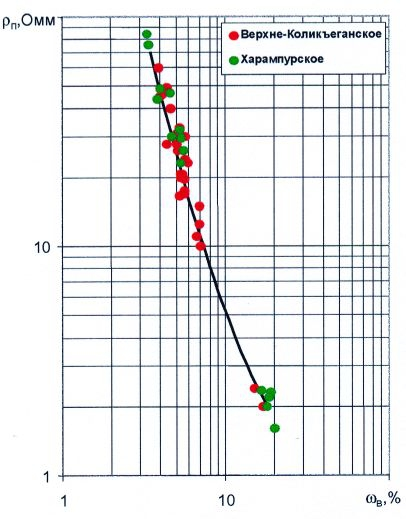 Рис.7. Зависимость удельного электрического сопротивления от объемной влажности по пласту Ю1Верхнеколикъеганского и Харампурского месторождений