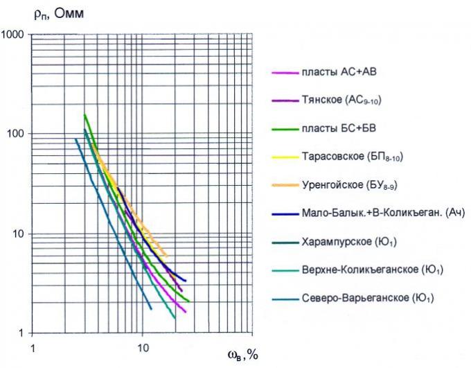Рис.8. Сопоставление зависимостей удельного сопротивления от объемной влажности по основным нефтегазоносным отложениям месторождений Западной Сибири