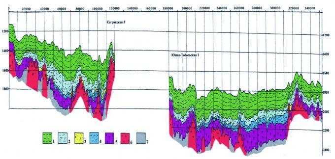 Рис.2. Геологический разрез юрских и меловых отложений по линии регионального сейсмического профиля 1а