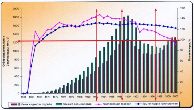 Рис.2. Динамика компенсации отбора жидкости закачкой воды по Ханты-Мансийскому автономному округу