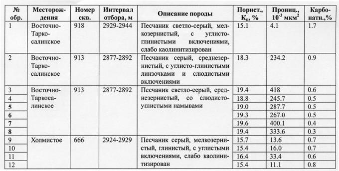 Таблица 1. Литолого-физическая характеристика образцов пород