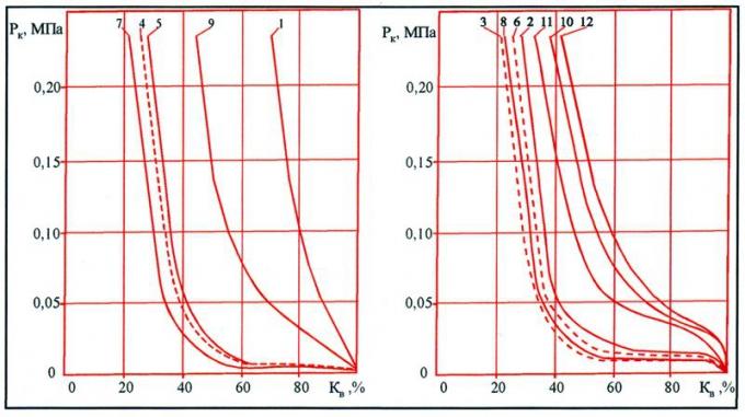 Рис.1. Зависимость величины капиллярного давления от насыщенности порового пространства