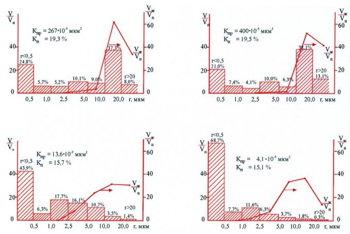 Рис.2. Графики распределения пор по размерам (V/Vп) и долевое участие пор в фильтрации (Vж/Vп)