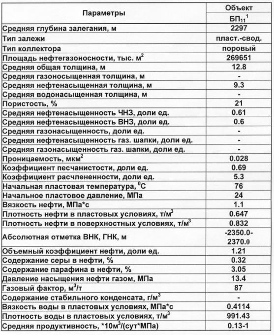 Таблица 1. Геолого-физическая характеристика продуктивного пласта БП111 Вынгаяхинского месторождения