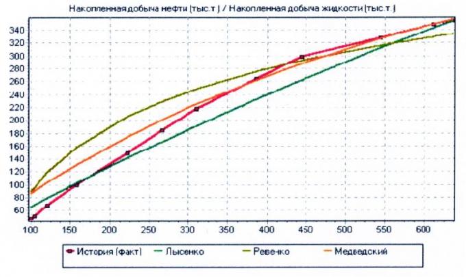Рис.6. Определение извлекаемых запасов участка методом характеристик