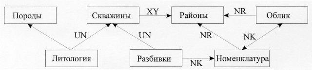 Рис.1. Упрощенная структура стратиграфического раздела БД.