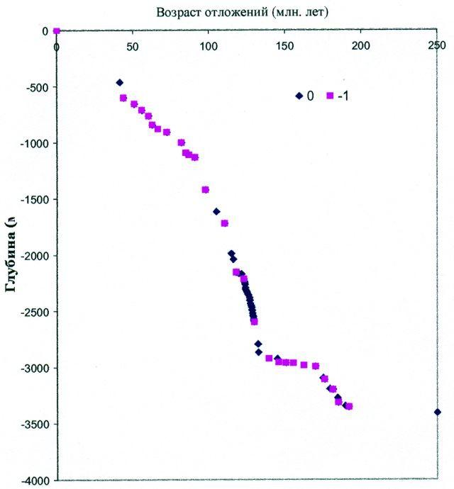 Рис.2. График «глубина — абсолютный возраст» для Приразломной скважины 184-Р