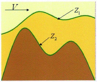 Рис.4. Модель смещения сводов структур