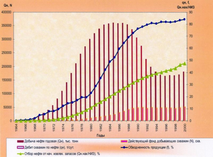 Рис.1. Мониторинг добычи нефти по ХМАО