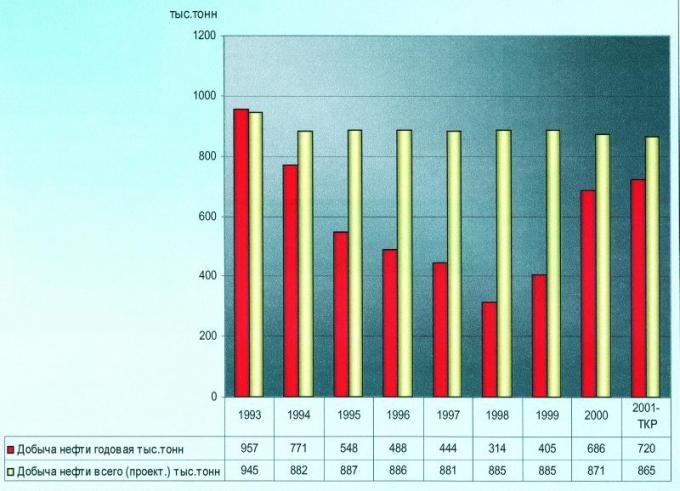 Рис.2. Добыча нефти Западно-Варьеганского месторождения