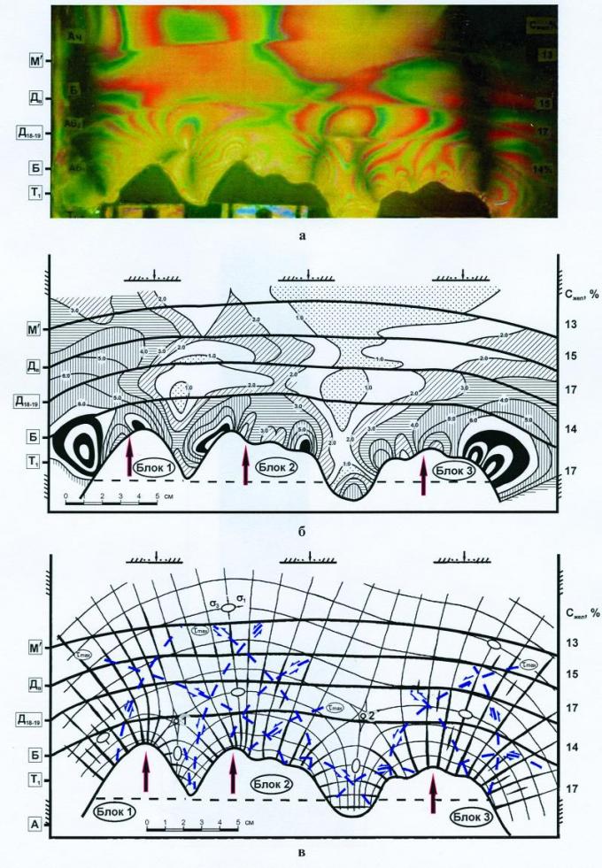 Рис.1. Пример оптико-поляризационной модели и результатов обработки сейсмопрофиля Т510 Восточно-Урьевской площади: а — фотография модели, б — уровни касательных напряжений, в — ориентации траекторий нормальных и касательных напряжений; положение трещинных зон разрывного и сдвигового (пунктир) типа показано в пределах участков с повышенными значениями max.