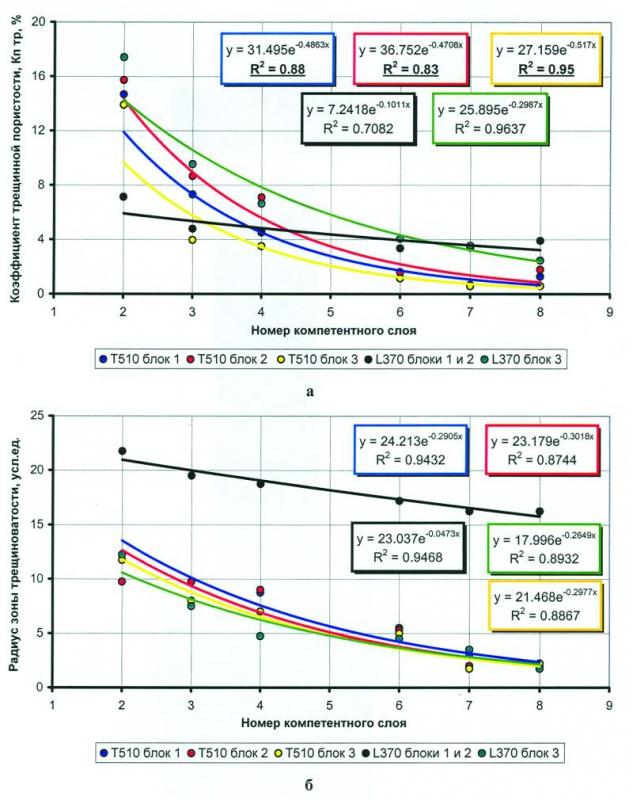 Рис.4. Зависимость величины трещинной пористости (а) и радиуса зоны трещиноватости (б) от номера компетентного слоя (расстояния до вершины воздымающегося блока), полученные на основе тектоноседиментационного моделирования формирования антиклинальных структур Восточно-Урьевской площади