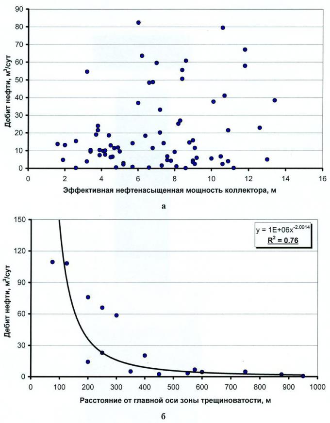 Рис.6. Графики зависимости дебита нефти от величины эффективной нефтенасыщенной мощности коллектора (а) и от расстояния до главной оси зоны трещиноватости (б) для пород продуктивного пласта АВ13 Восточно-Урьевской площади