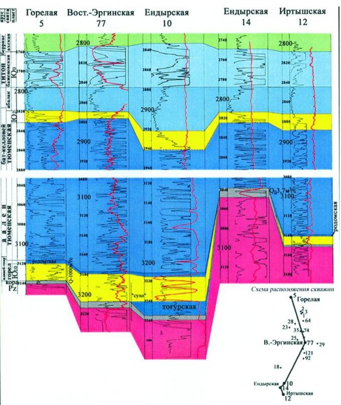Рис.3. Схема корреляции юрских отложений по скважинам Горелая 5 — Иртышская 12