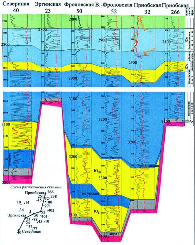 Рис.4. Схема корреляции юрских отложений по скважинам Севериная 40 — Приобская 266