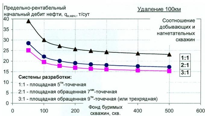 Рис.2. Зависимость предельно рентабельного начального дебита нефти от системы разработки месторождения