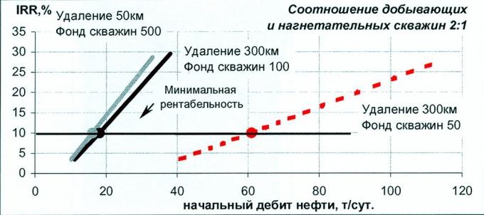 Рис.3. Влияние удаленности месторождения и проектного фонда на норму прибыли при изменении начального дебита нефти