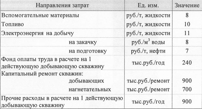 Таблица 1. Нормативы затрат для расчета себестоимости добычи нефти