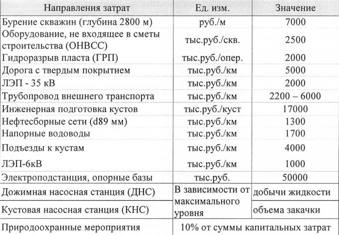 Таблица 2. Нормативы затрат для расчета капитальных вложений