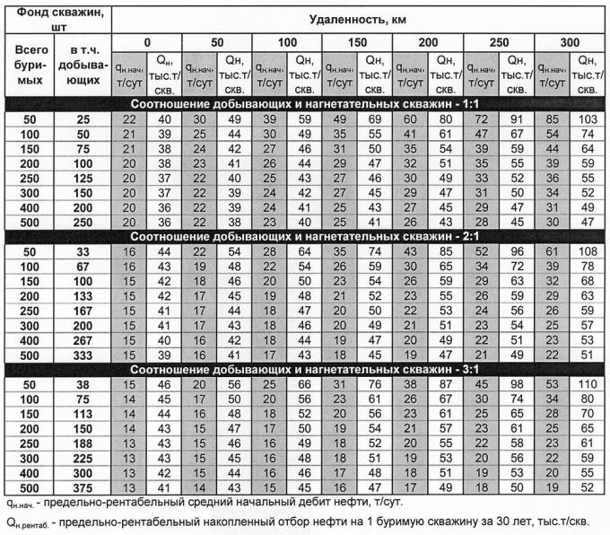 Таблица 3. Оценка предельно рентабельных дебитов нефти и отборов нефти на 1 буримую скважину для вновь вводимых в разработку месторождений