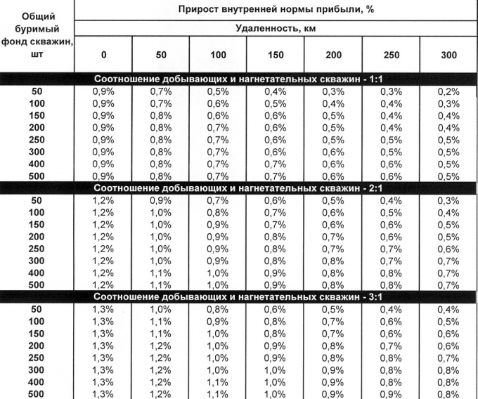 Таблица 5. Прирост внутренней нормы прибыли при увеличении среднего начального дебита нефти скважины на 1 т/сут