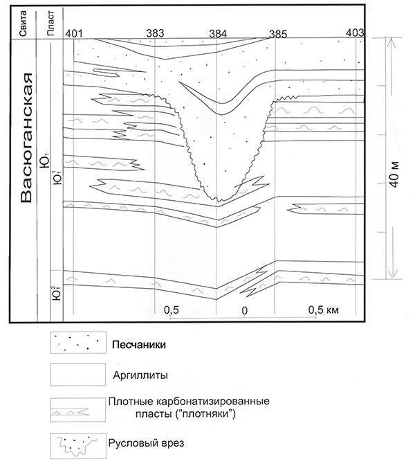 Рис.2. Фаинское (Среднеасомкинское) месторождение. Палеогеологический разрез руслового песчаного тела пласта Ю11 васюганской свиты