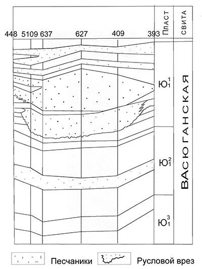 Рис.4. Северо-Варьеганское месторождение. Палеогеологический разрез песчаного тела в пачке Ю11васюганской свиты