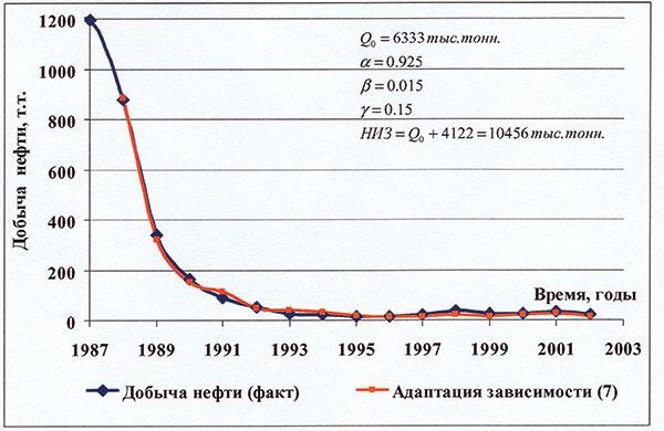 Рис. 3. Прогнозирование выработки запасов с использованием функциональной зависимости между накопленными отборами нефти и жидкости для пластов с двойной средой на примере пласта Б4 Варьеганского месторождения