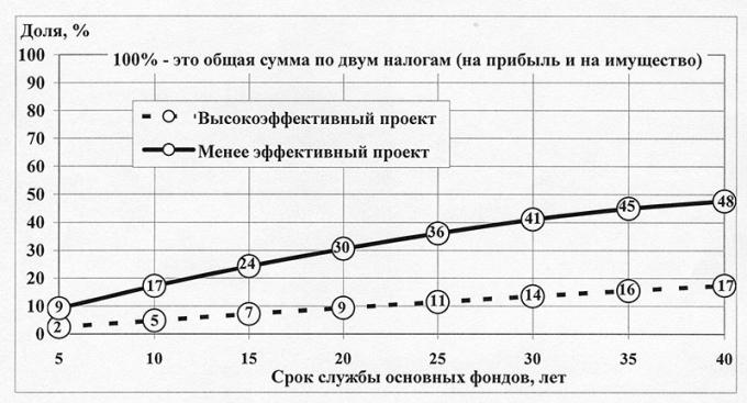 Рис.1. Доля налога на имущество в зависимости от эффективности проекта и срока службы основных средств