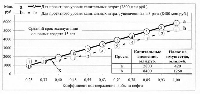 Рис.2. Суммарная величина налогов на прибыль и на имущество в зависимости от эффективности разработки месторождения и объема капитальных вложений