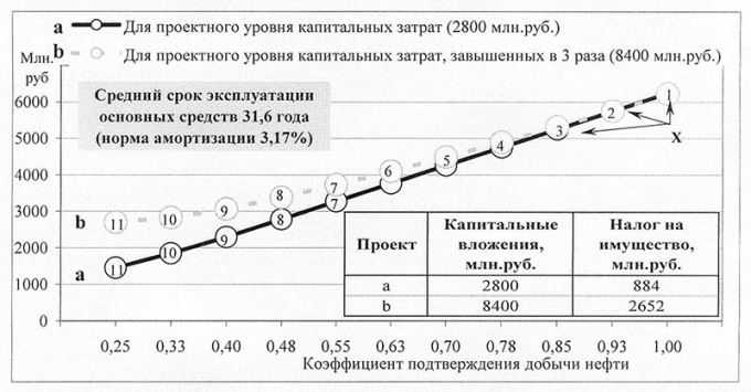 Рис.3. Суммарная величина налогов на прибыль и на имущество в зависимости от эффективности разработки месторождения и объема капитальных вложений