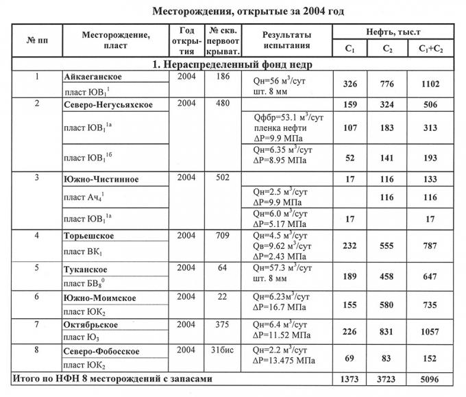 Таблица 2. Месторождения открытые в 2004 году