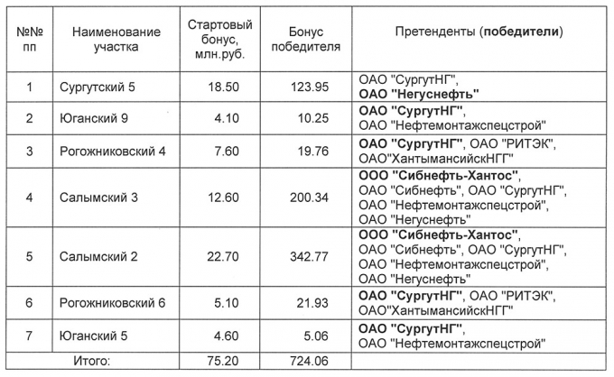 Таблица 1. Результаты проведенных торгов.