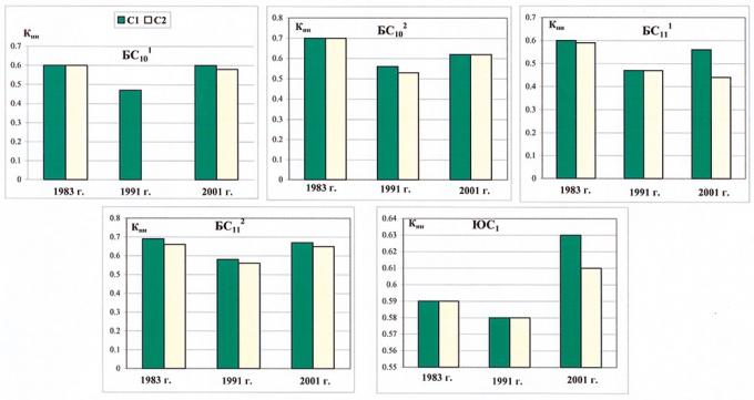 Рис.3. Динамика коэффициента начальной нефтенасыщенности по категориям по пластам Южно-Ягунского месторождения
