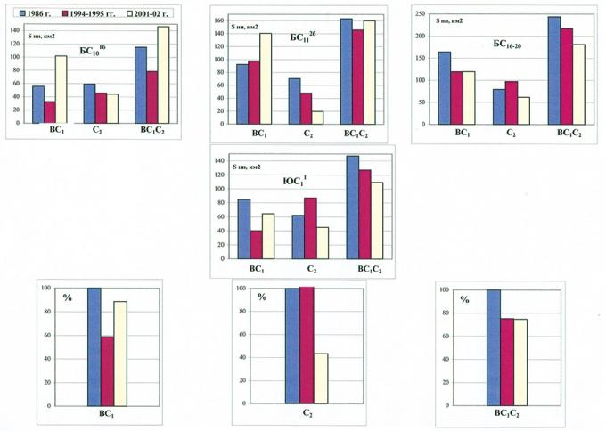 Рис.4. Динамика площади нефтеносности и балансовых запасов по категориям ВС1С2 Когалымского месторождения