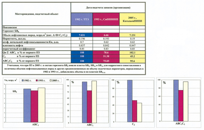 Рис.5. Динамика подсчетных параметров и балансовых запасов по Повховскому месторождению