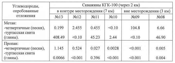 Таблица 1. Средние содержания метана и пропана (10-2 см3/кг) в керне геохимических скважин сургутского профиля (фрагмент)