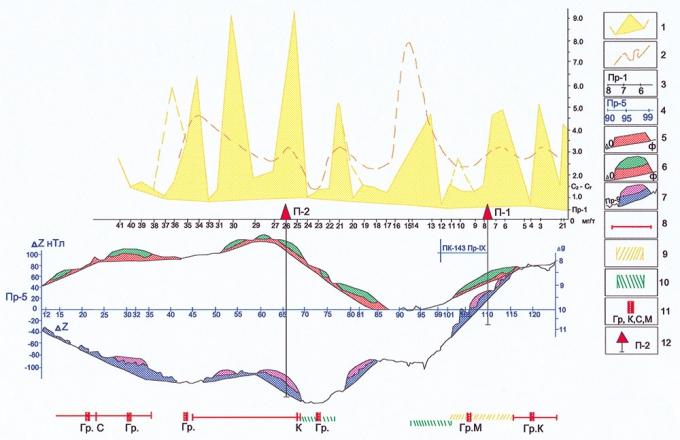 """Рис.2. Сопоставление результатов геохимической съемки (по снежному покрову) с данными гравимагниторазведки и аэрокосмодешифрирования. Южно-Голышмановский профиль. Составил А.М.Ванисов (1,2 — графики содержаний гомологов метана, взятых: с каталога (1), с карты (2); 3 — пункты отбора и номера геохимических проб; 4 — пункты гравимагнитных наблюдений; 5-7 — результаты обработки геофизических данных по методике """"ГОНГ"""": положительные аномалии (5), относительно отрицательные аномалии, предположительно связанные с УВ-залежами (6), кривая Т с элементами обработки (7); 8-10 — распространение земель, прогнозируемых по аэрокосмодешифрированию: нефтенасыщенными (8), газонасыщенными (9), с неясным насыщением (10); 11 — дизъюнктивные нарушения, по данным: гравиразведки (Гр), магниторазведки (М), сейсморазведки (С) и аэро-космодешифрирования (К); 12 — рекомендуемые скважины глубокого бурения.)"""