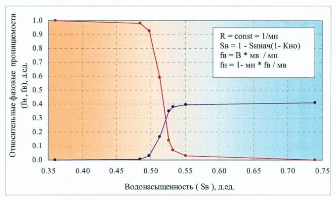 Рис.2. Расчетные кривые относительных фазовых проницаемостей