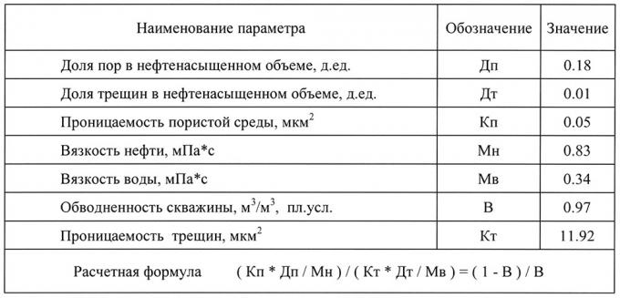 Таблица 1. Оценка проницаемости трещин