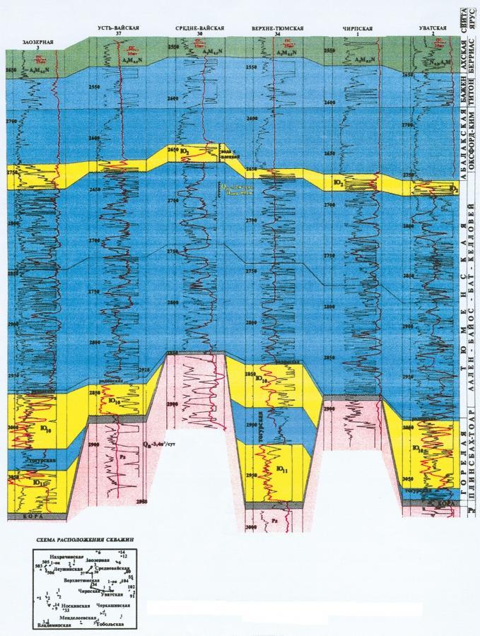 Рис.1. Схема корреляции юрских отложений по скважинам Вайской зоны