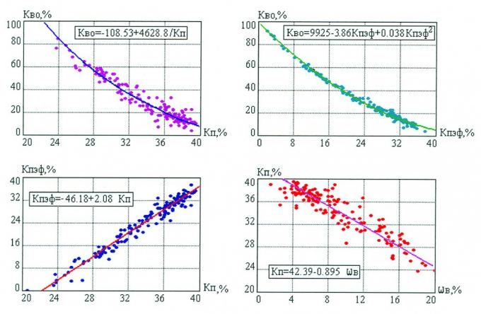 Рис.1. Петрофизические зависимости для сеноманских отложений по данным керна скв.21 Западно-Таркосалинского месторождения
